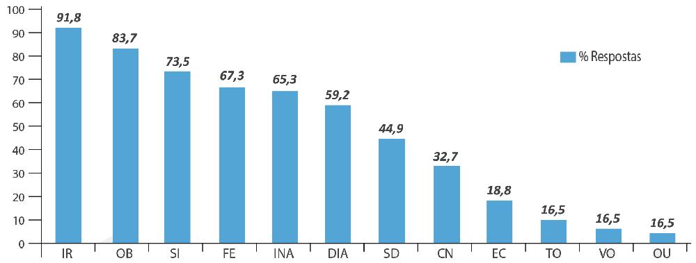 Distribuição das manifestações observadas por pediatras e dentistas durante a erupção dentária