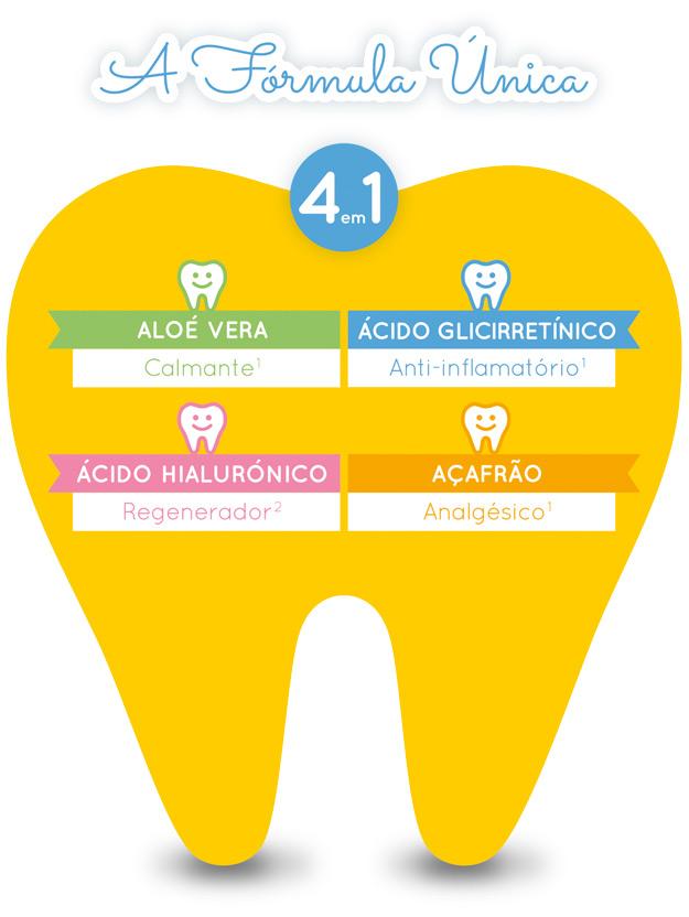 Alobaby® Primeiros Dentes - A fórmula única